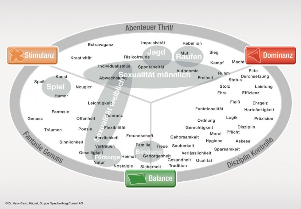 limbic-map