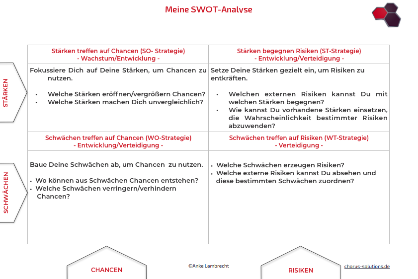 vom Wettbewerb abheben - Swot-Analyse zur Strategieplanung