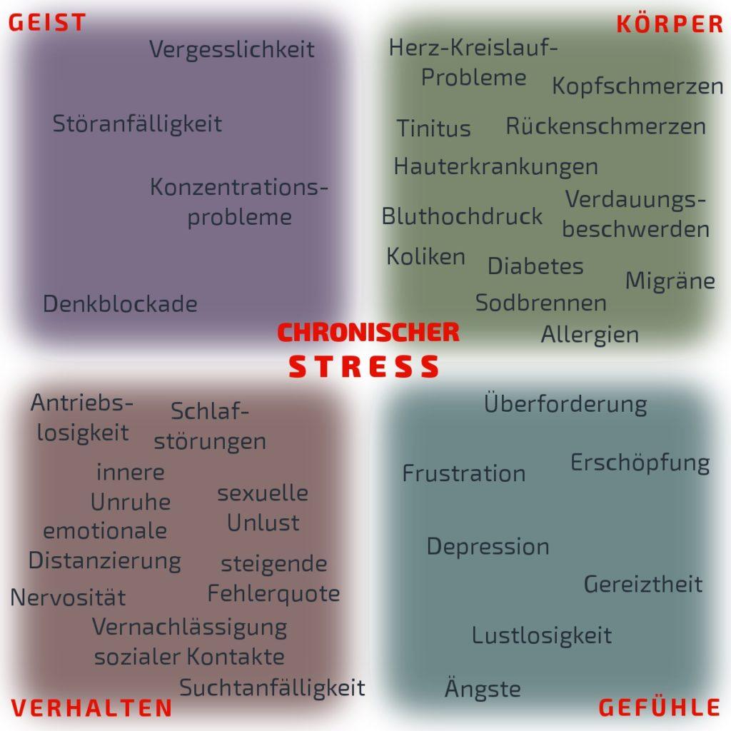 Chronischer Stress Überforderung